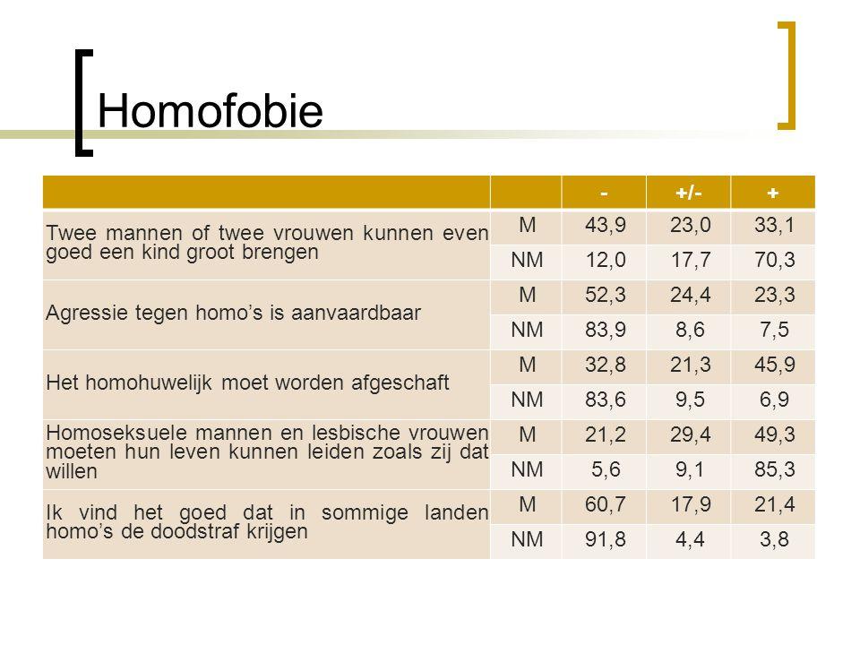 Homofobie - +/- + Twee mannen of twee vrouwen kunnen even goed een kind groot brengen. M. 43,9.