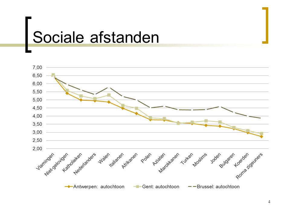 Sociale afstanden - A'pen en gent inzelfde lijn als Brussel