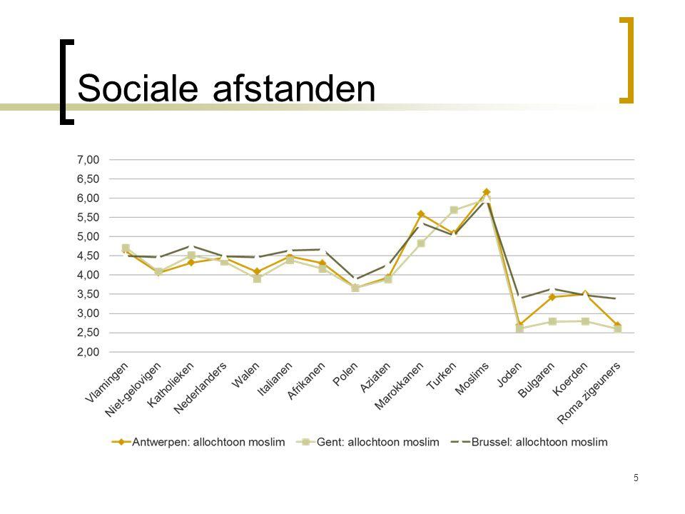 Sociale afstanden Verschillen tussen brussel a'pen en gent kleiner