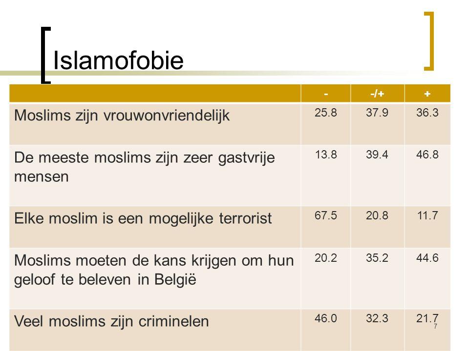 Islamofobie Moslims zijn vrouwonvriendelijk