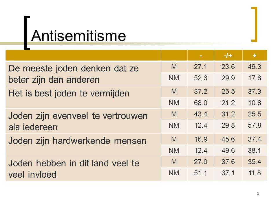 Antisemitisme De meeste joden denken dat ze beter zijn dan anderen