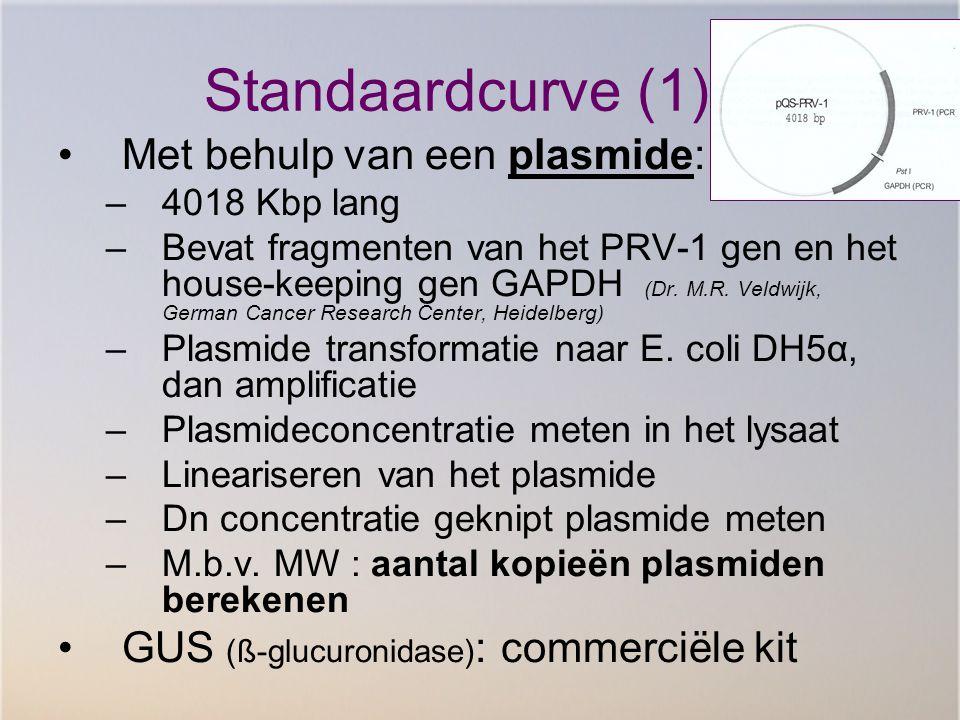 Standaardcurve (1) Met behulp van een plasmide: