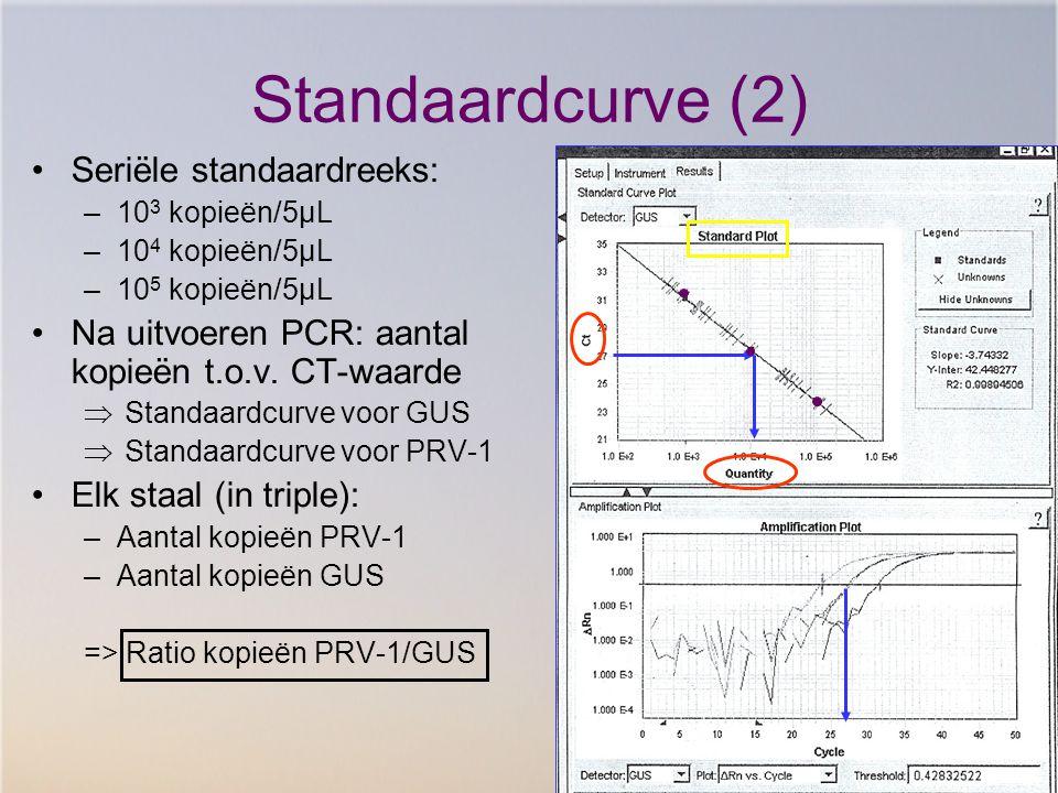 Standaardcurve (2) Seriële standaardreeks: