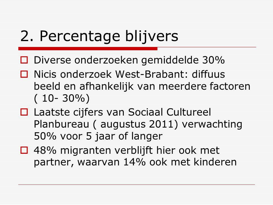 2. Percentage blijvers Diverse onderzoeken gemiddelde 30%