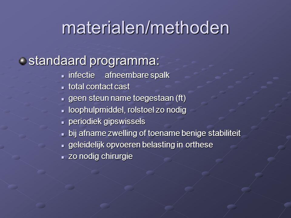 materialen/methoden standaard programma: infectie afneembare spalk