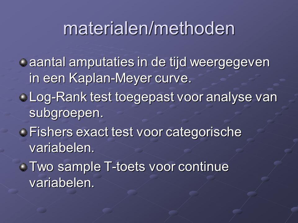 materialen/methoden aantal amputaties in de tijd weergegeven in een Kaplan-Meyer curve. Log-Rank test toegepast voor analyse van subgroepen.