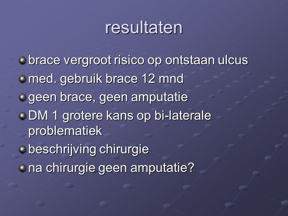 resultaten brace vergroot risico op ontstaan ulcus