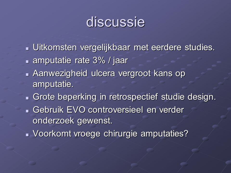 discussie Uitkomsten vergelijkbaar met eerdere studies.