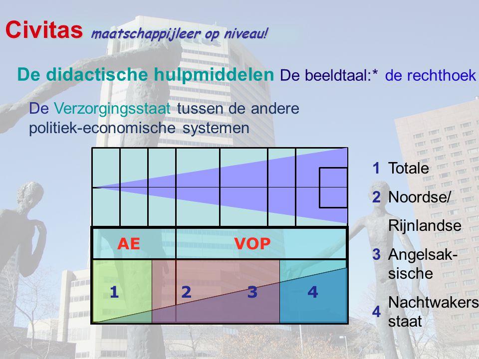 De didactische hulpmiddelen De beeldtaal:* de rechthoek