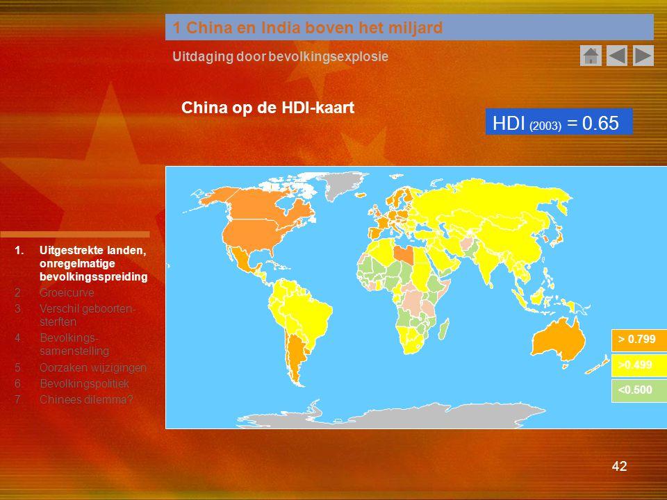 HDI (2003) = 0.65 1 China en India boven het miljard