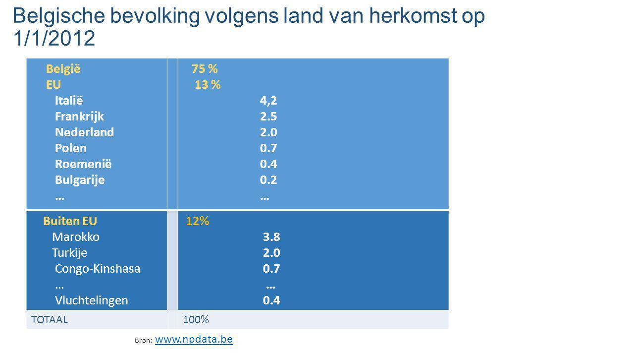 Belgische bevolking volgens land van herkomst op 1/1/2012