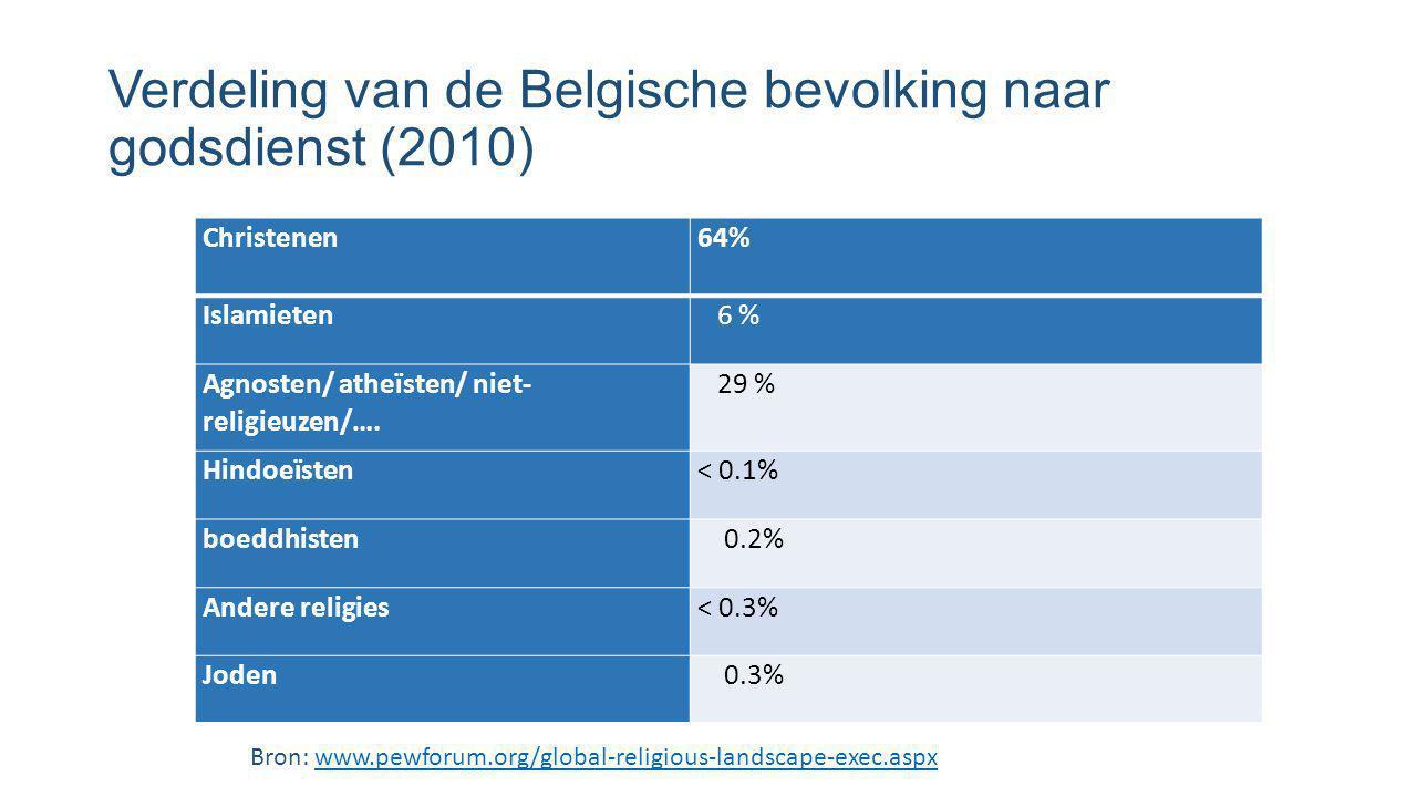 Verdeling van de Belgische bevolking naar godsdienst (2010)