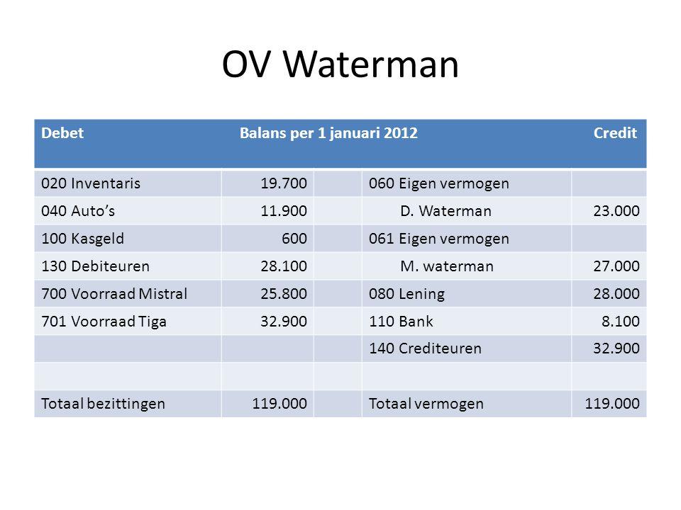 OV Waterman Debet Balans per 1 januari 2012 Credit 020 Inventaris