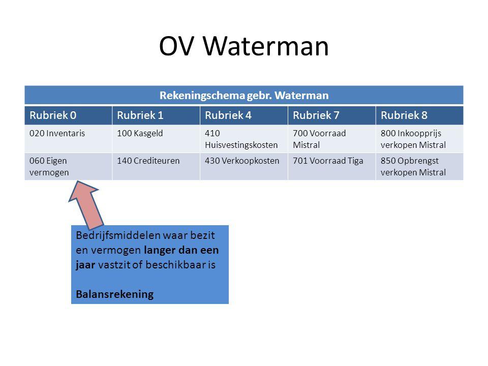 Rekeningschema gebr. Waterman