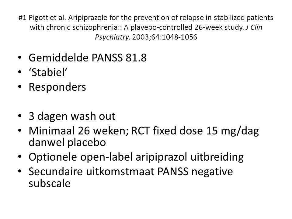 Minimaal 26 weken; RCT fixed dose 15 mg/dag danwel placebo