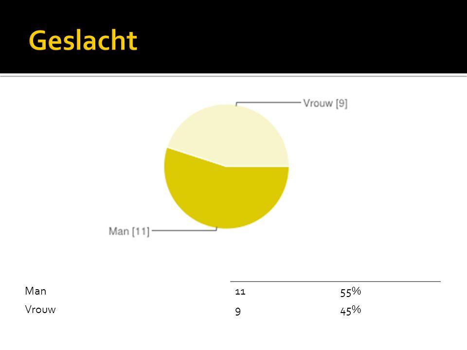 Geslacht Man 11 55% Vrouw 9 45%
