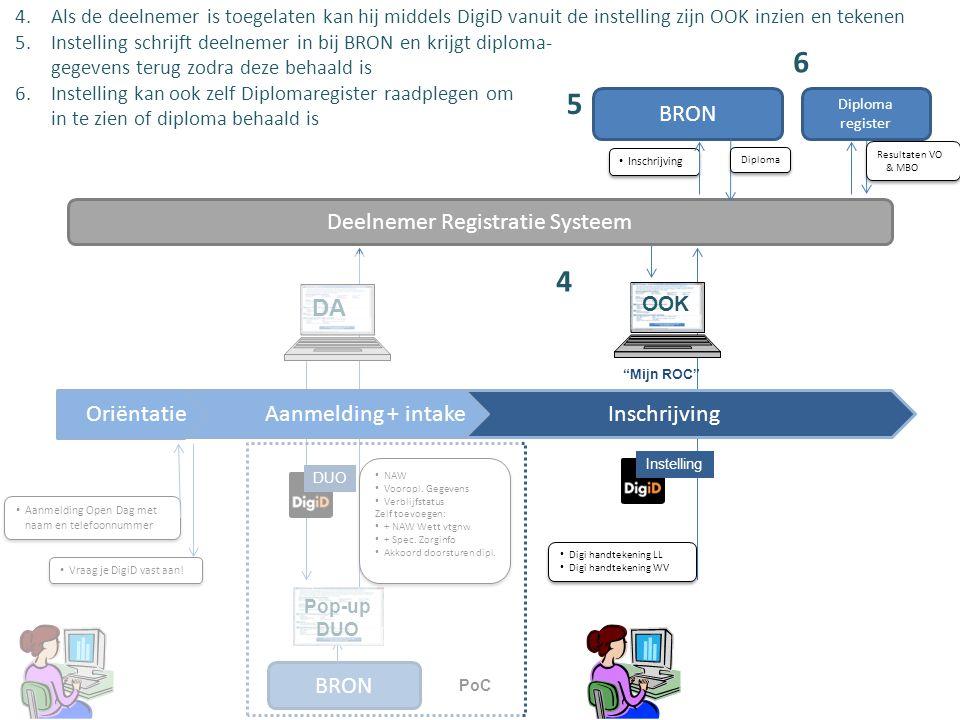 Deelnemer Registratie Systeem