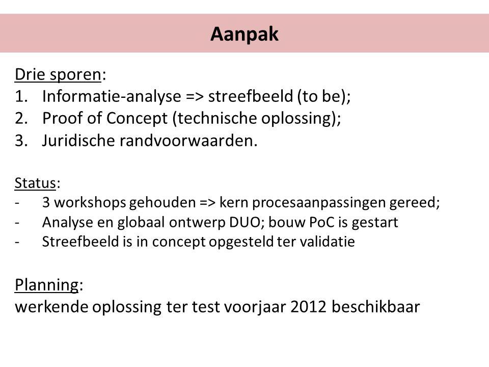Aanpak Drie sporen: Informatie-analyse => streefbeeld (to be);