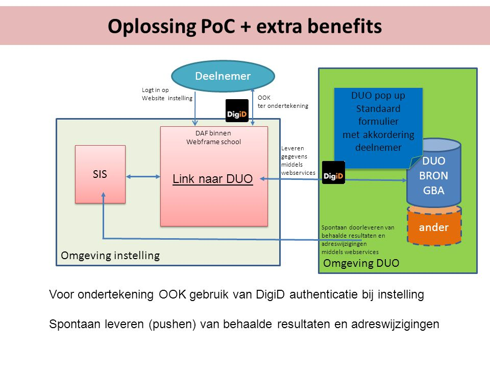 Oplossing PoC + extra benefits