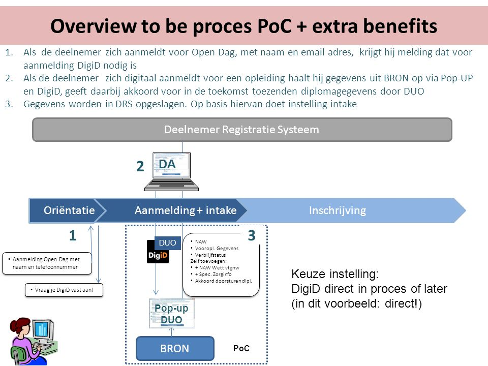 Overview to be proces PoC + extra benefits