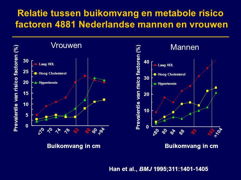 Relatie tussen buikomvang en metabole risico