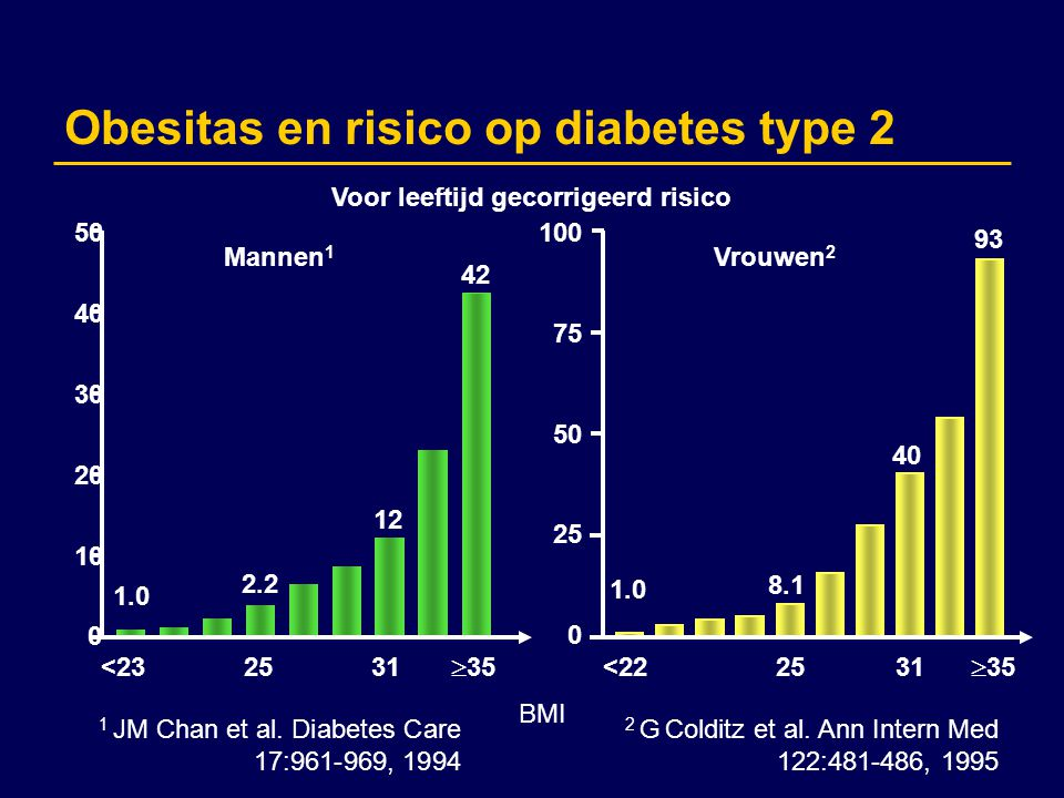 Obesitas en risico op diabetes type 2