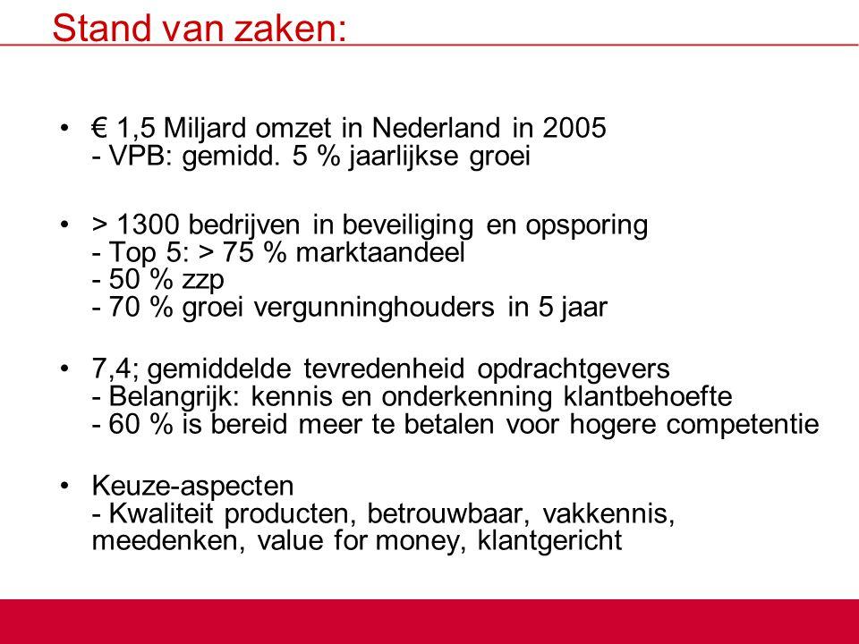 Stand van zaken: € 1,5 Miljard omzet in Nederland in 2005 - VPB: gemidd. 5 % jaarlijkse groei.