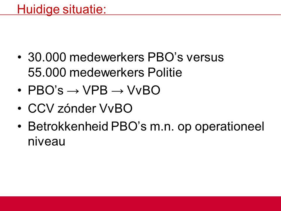Huidige situatie: 30.000 medewerkers PBO's versus 55.000 medewerkers Politie. PBO's → VPB → VvBO. CCV zónder VvBO.