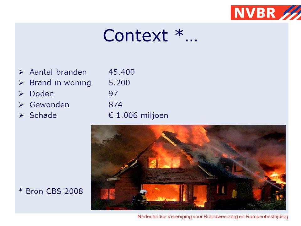 Context *… Aantal branden 45.400 Brand in woning 5.200 Doden 97