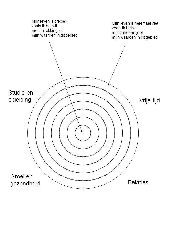 Studie en opleiding Vrije tijd Groei en gezondheid Relaties