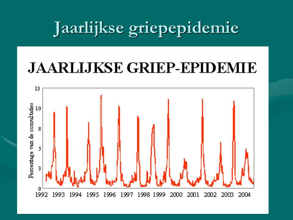 Jaarlijkse griepepidemie