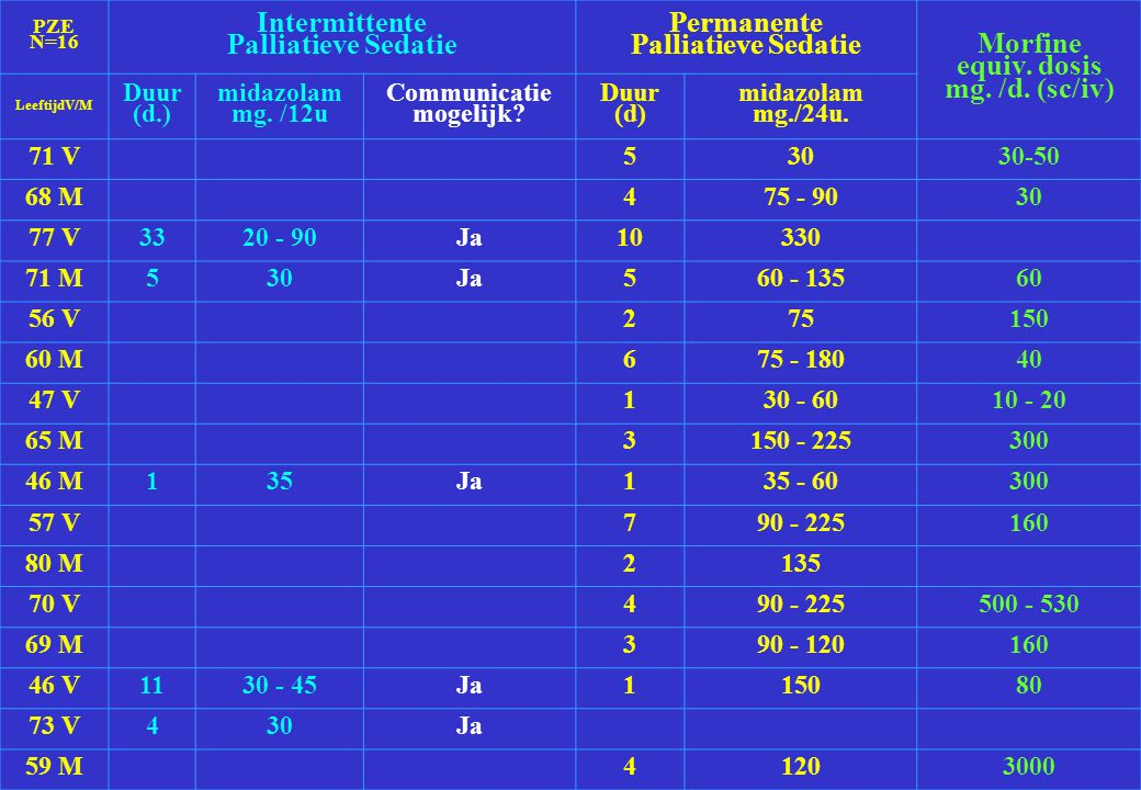 Intermittente Palliatieve Sedatie Permanente Morfine equiv. dosis