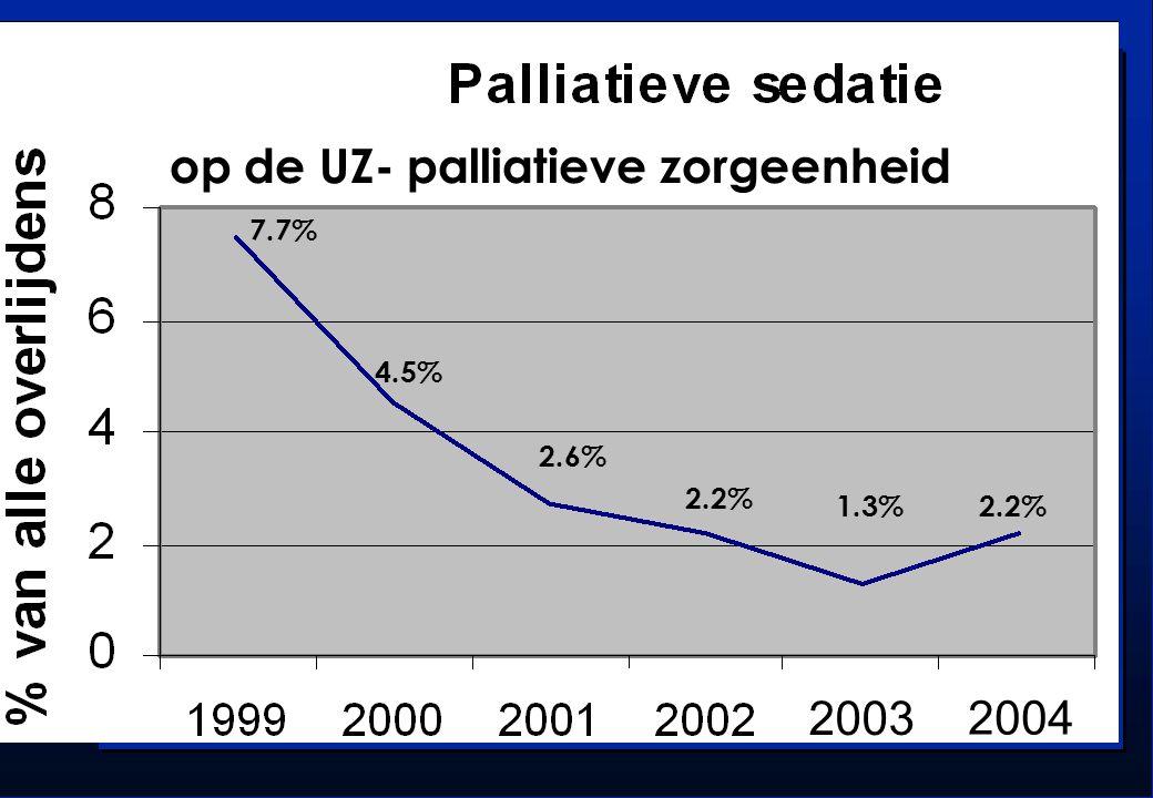 op de UZ- palliatieve zorgeenheid