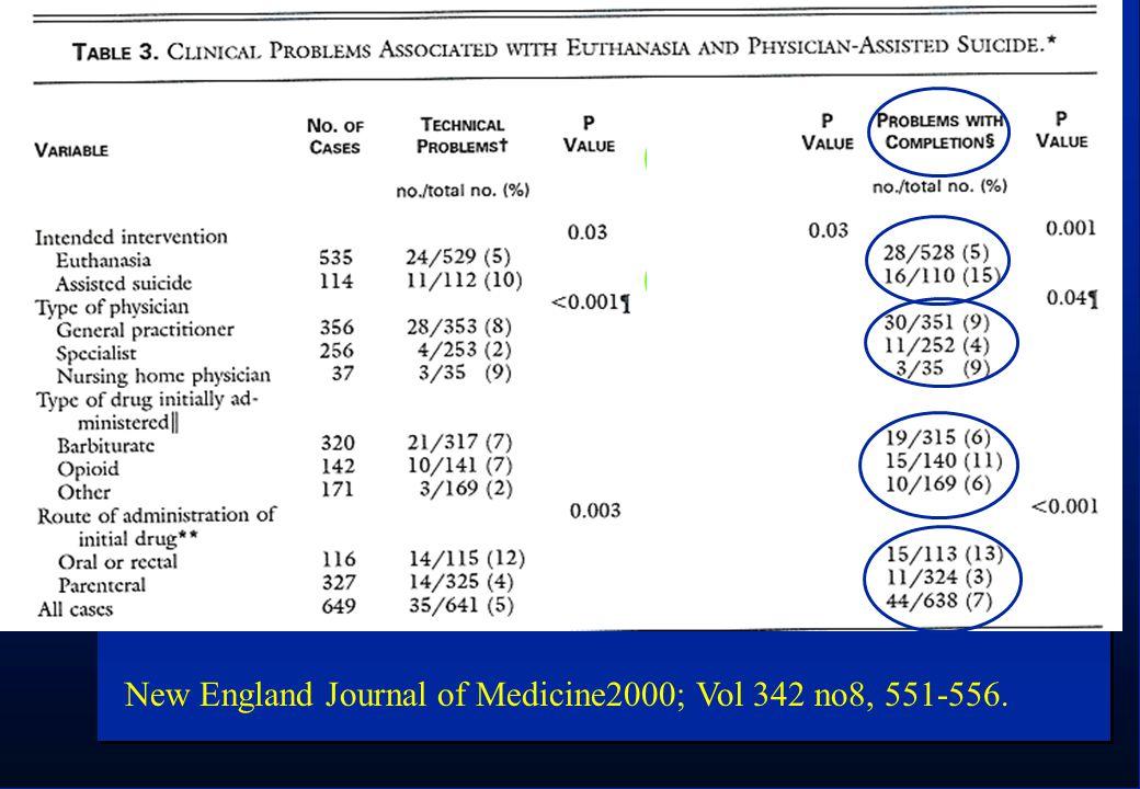New England Journal of Medicine2000; Vol 342 no8, 551-556.