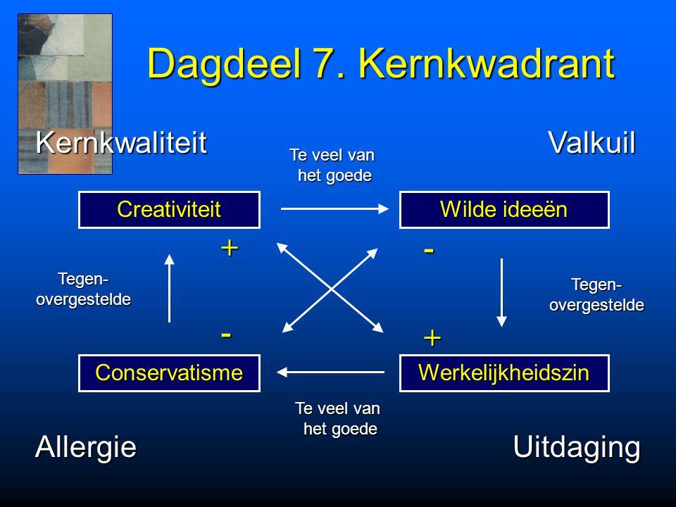 Dagdeel 7. Kernkwadrant Kernkwaliteit Valkuil + - - + Allergie