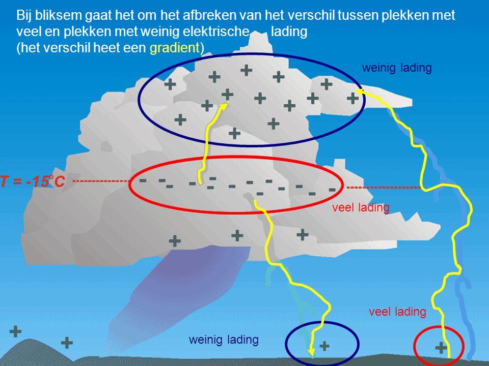 Bij bliksem gaat het om het afbreken van het verschil tussen plekken met veel en plekken met weinig elektrische lading (het verschil heet een gradient)