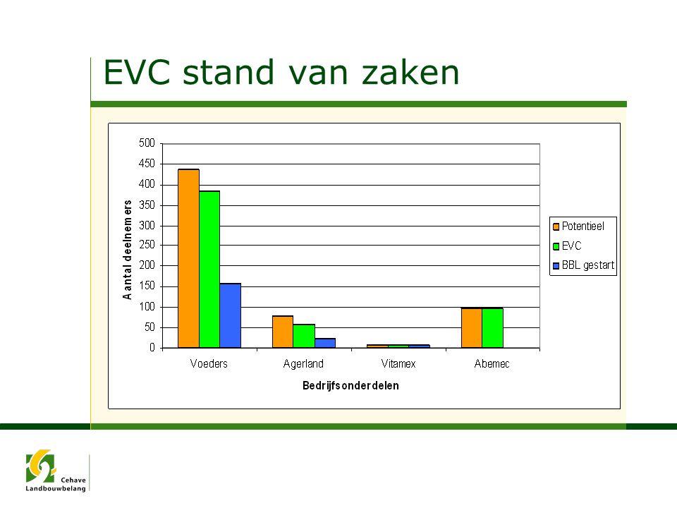 EVC stand van zaken