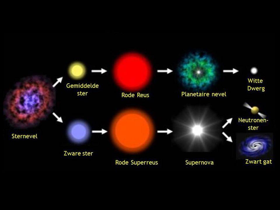 De twee belangrijkste evolutietrajecten van sterren.