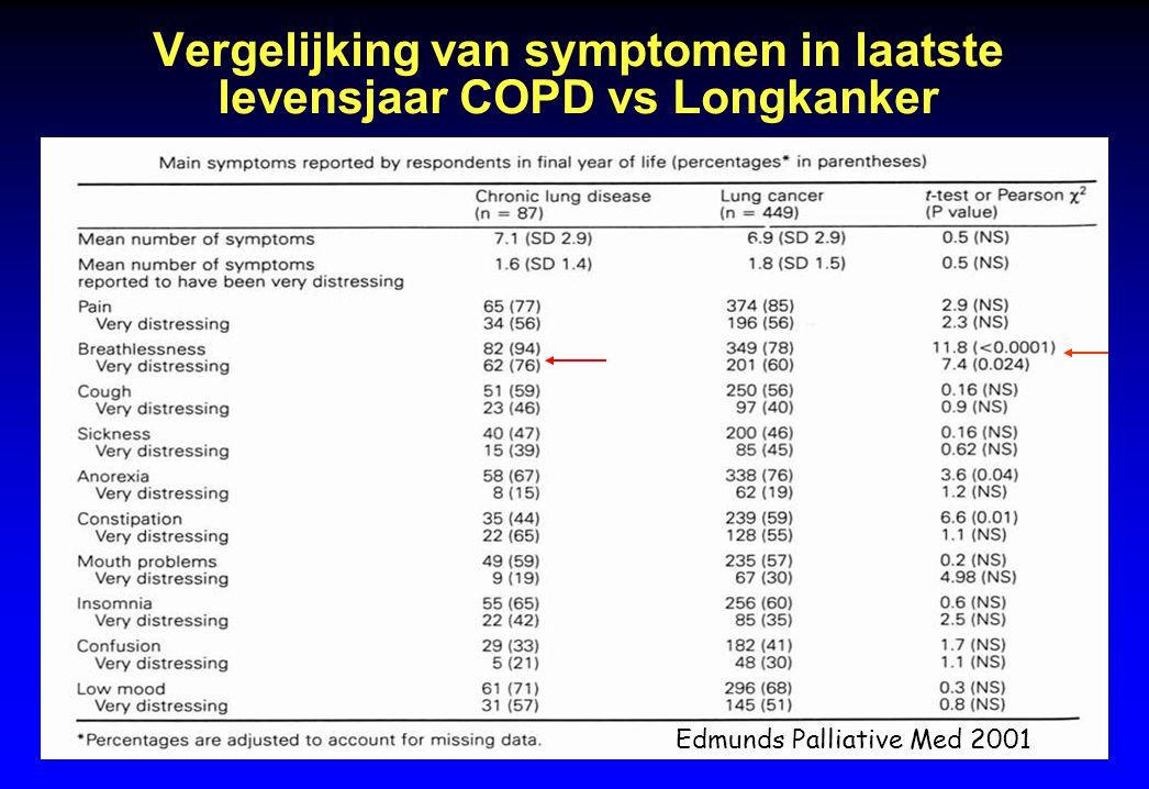 Vergelijking van symptomen in laatste levensjaar COPD vs Longkanker