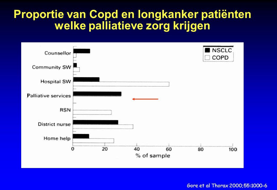 Proportie van Copd en longkanker patiënten welke palliatieve zorg krijgen
