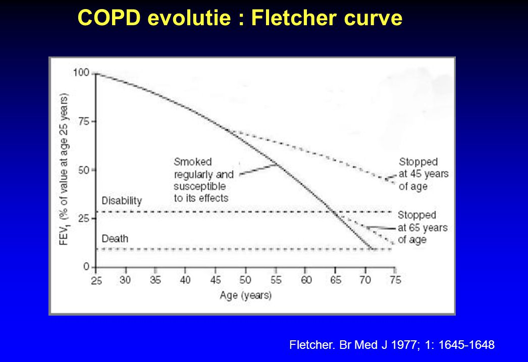 COPD evolutie : Fletcher curve