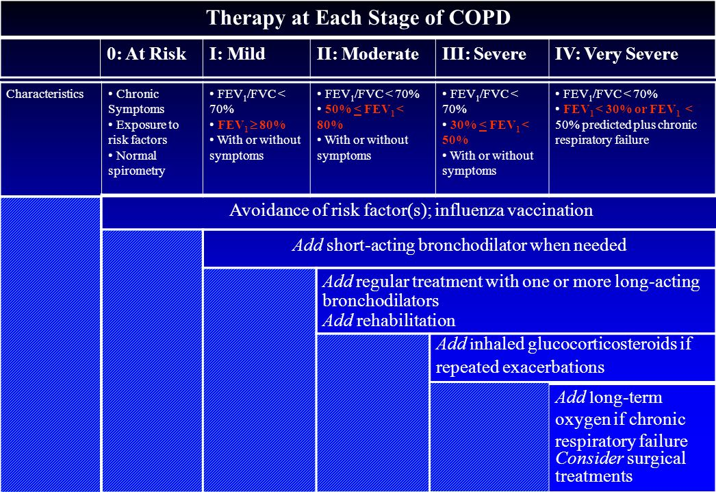 Therapy at Each Stage of COPD