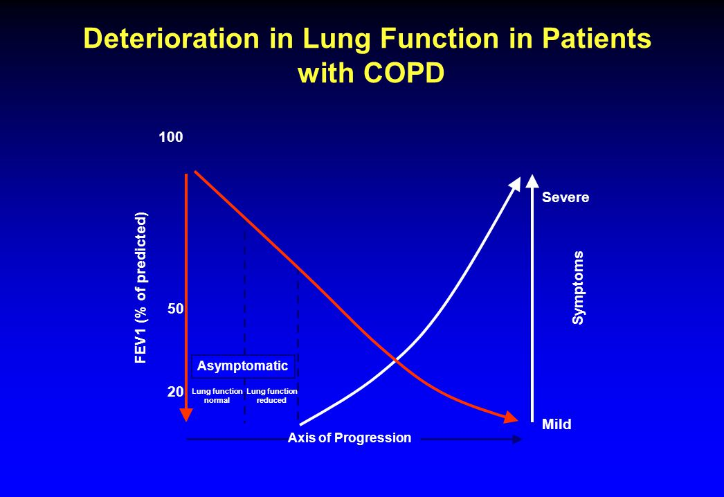 Deterioration in Lung Function in Patients