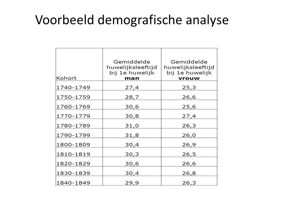 Voorbeeld demografische analyse