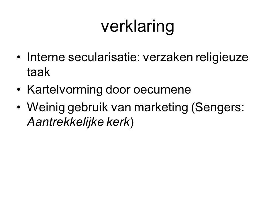verklaring Interne secularisatie: verzaken religieuze taak