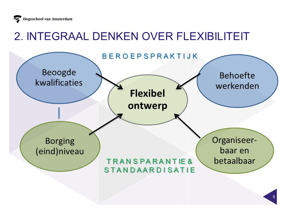 2. Integraal denken over flexibiliteit