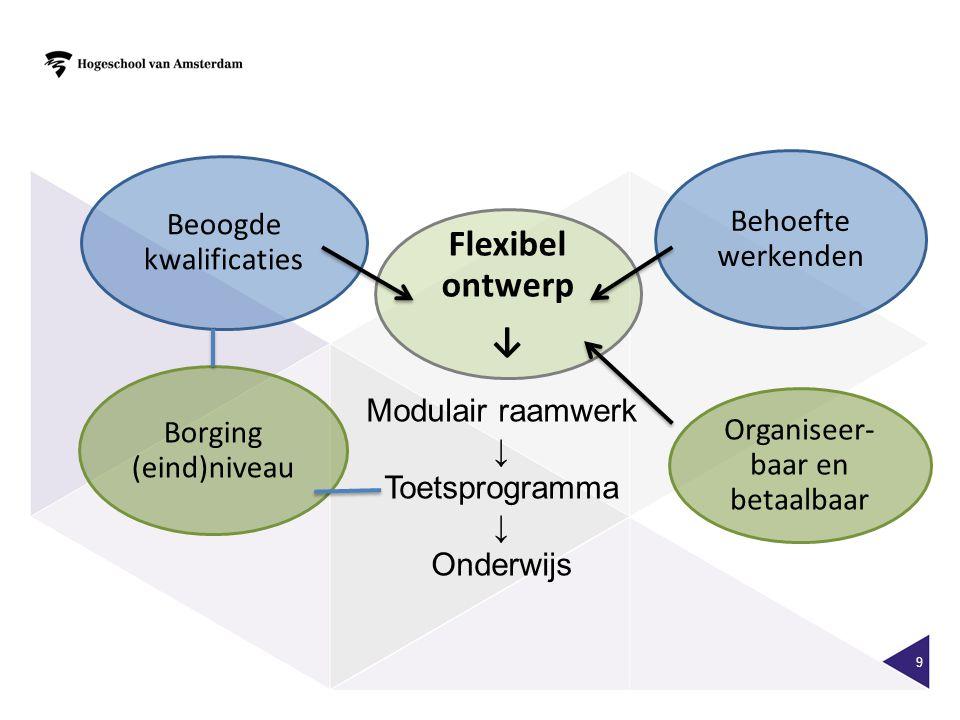 Flexibel ontwerp ↓ Behoefte werkenden Beoogde kwalificaties