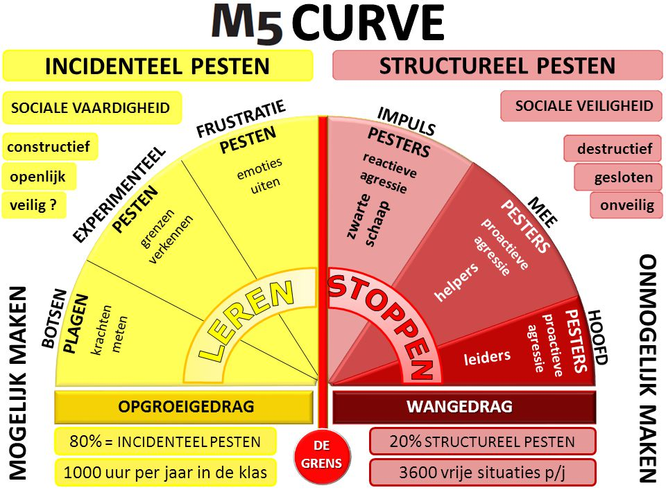 CURVE STOPPEN LEREN INCIDENTEEL PESTEN STRUCTUREEL PESTEN