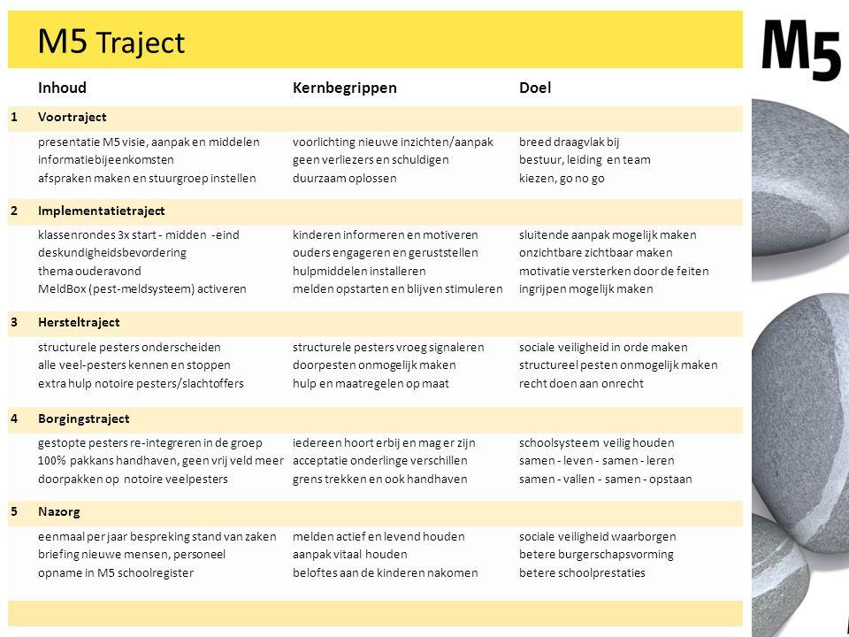 M5 Traject Inhoud Kernbegrippen Doel 1 Voortraject 2