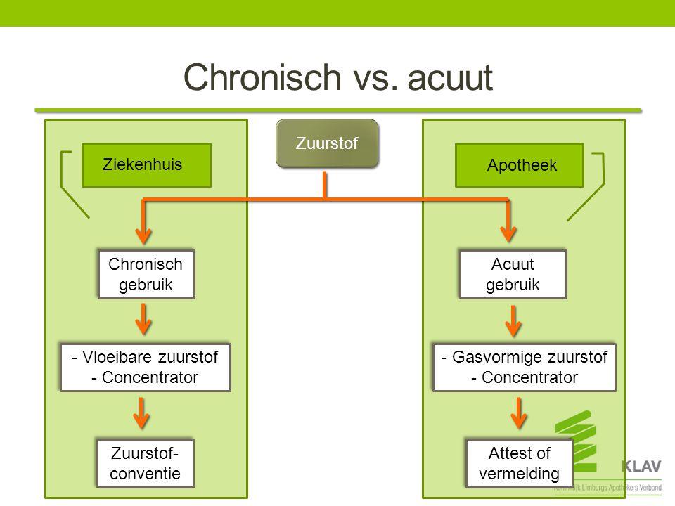Chronisch vs. acuut Zuurstof Ziekenhuis Apotheek Chronisch gebruik